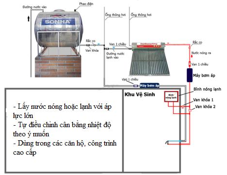 Chọn mua máy nước nóng tăng áp phù hợp với nhu cầu