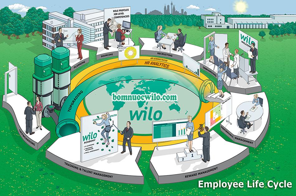 Quy trình làm việc chuyên nghiệp của WILO