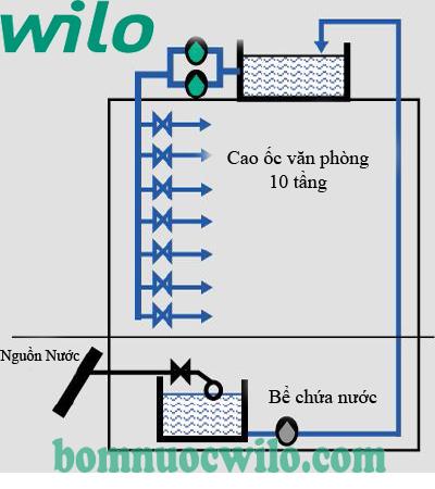 Tìm hiểu về dòng máy bơm nước đẩy cao và đẩy xa