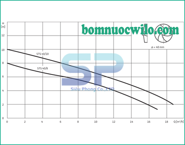 may-bom-chim-nuoc-thai-wilo-sts40-10a-1-230-02