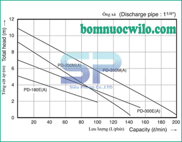 may-bom-chim-wilo-pd-300ea-05