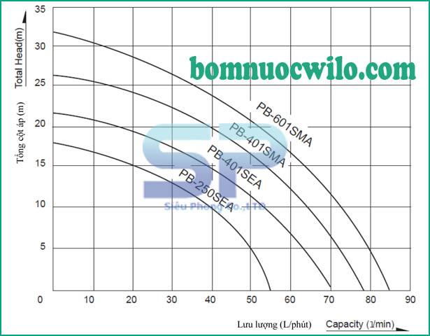 may-bom-tang-ap-dien-tu-wilo-pb-250sea