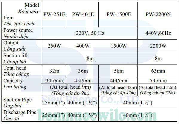 Bơm đẩy cao - Giải pháp cung cấp nước cho nhà cao tầng