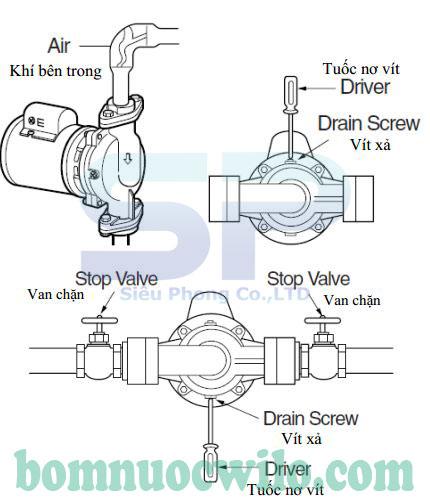 Hướng dẫn sử dụng máy bơm tuần hoàn nước nóng Wilo